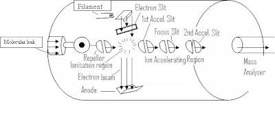 ORGANIC SPECTROSCOPY: Electron Impact
