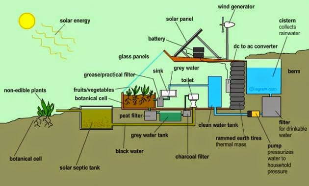 10 reasons why earthships are awesome - brilliant water recycling