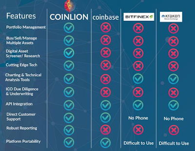 Buy and sell cryptocurrency to different platforms