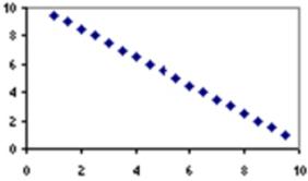 Find Correlations - PySpark Tutorial | PySpark Tutorial (Spark using
