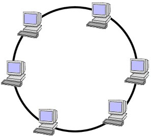 Topologi Jaringan Komputer, Computer Network Topology, Ring