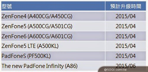 Jadwal Update Lollipop ASUS Zenfone