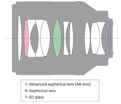 Оптическая схема объектива Sony Zeiss Planar T* FE 50mm f/1.4 ZA