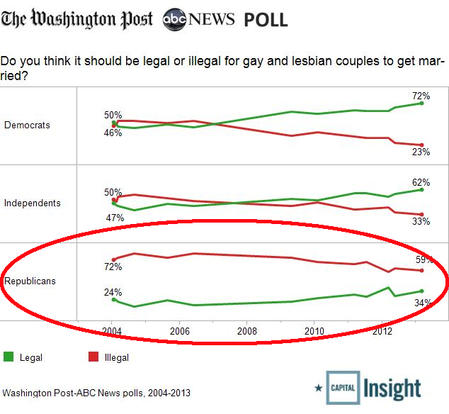 It's GOP Vs. America On Social Issues, War - Gay Marriage Poll - GOP