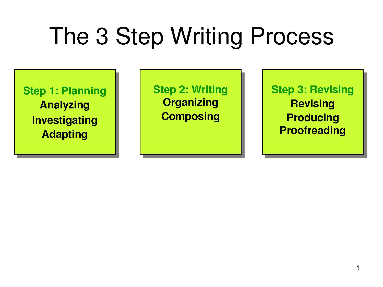 Mahi Raman Writing Process Of A Good Email