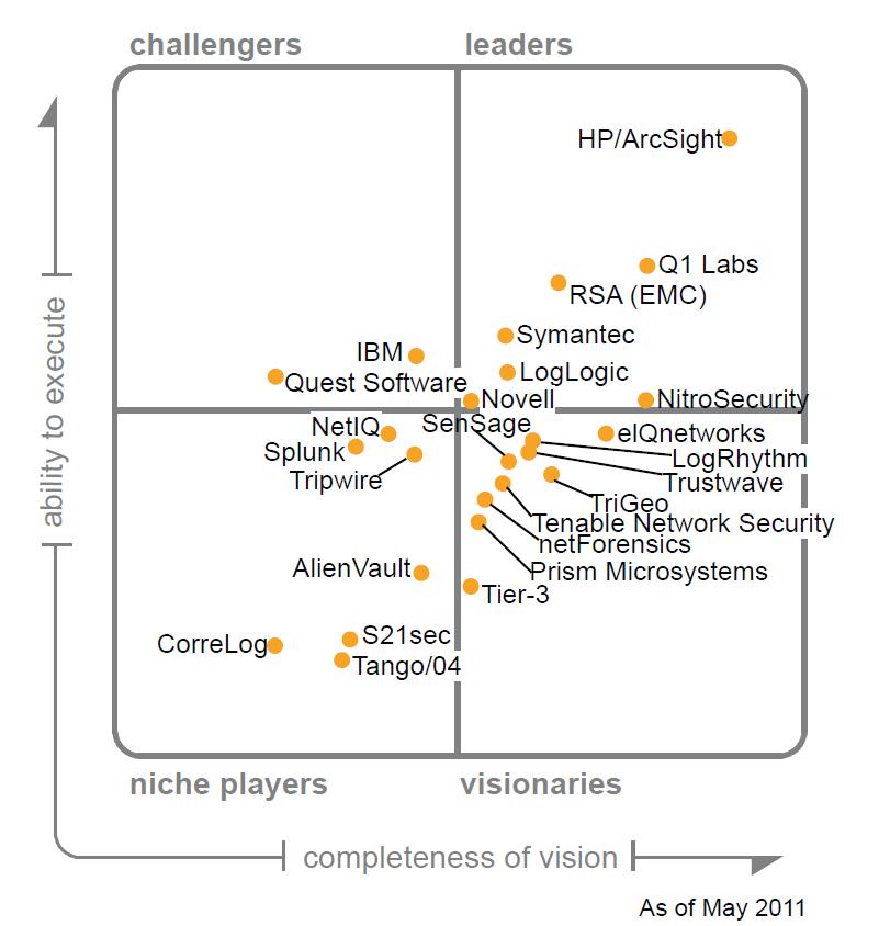 Gartner Magic Quadrant for SIEM Products (2018,2017,2016