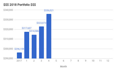 KPO and CZM Portfolio Bar Graph for April 2018