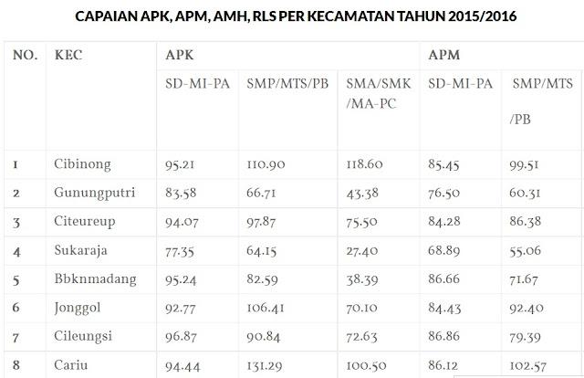 Kinerja Dinas Pendidikan Kabupaten Bogor 2016 241