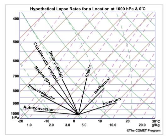 Brandis Buzzar Blog Hypothetical Lapse Rates On A Skew T Diagram