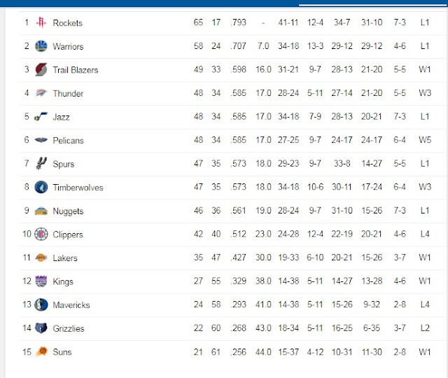 nba points table