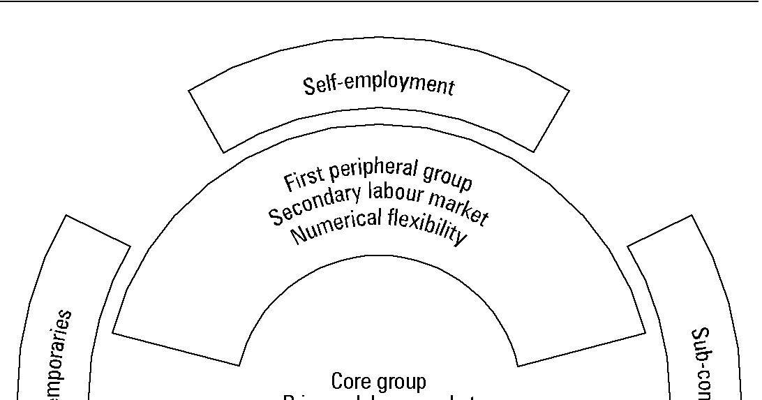 atkinson flexible company model