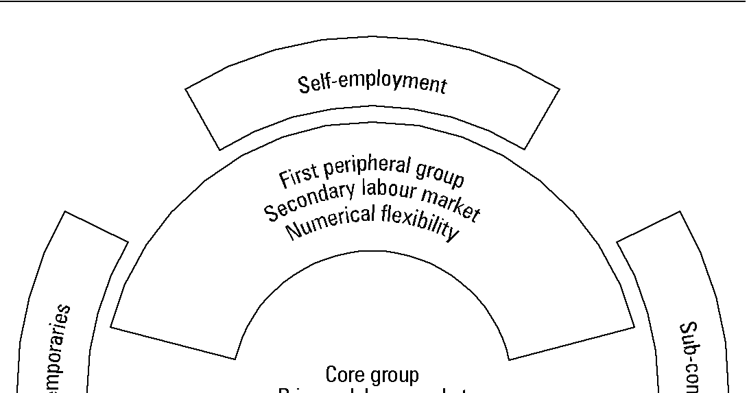 Human resource management: The flexible firm model
