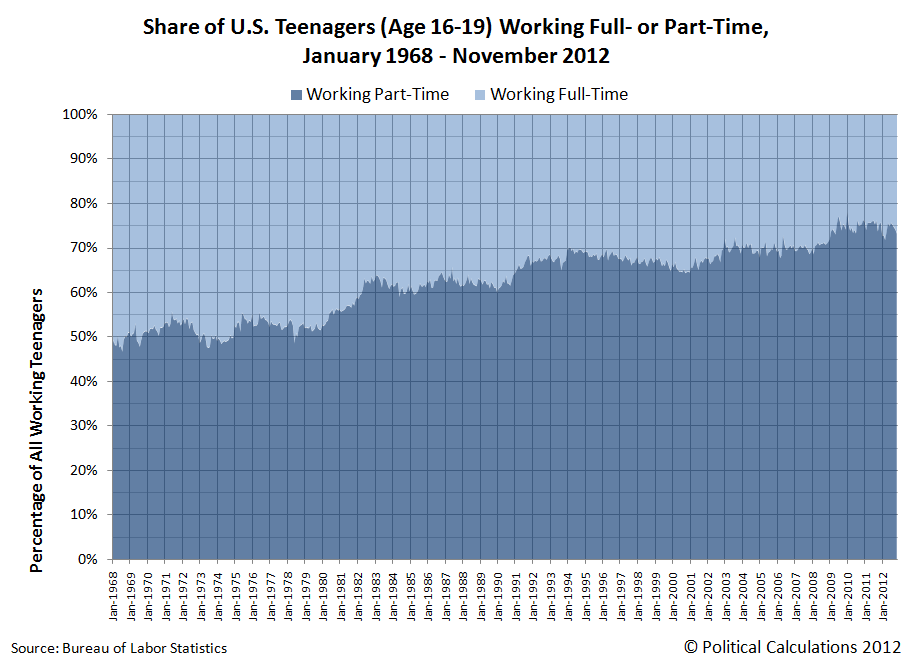 Share of U.S. Teenagers (Age 16-19) Working Full- or Part-Time, January 1968 - November 2012
