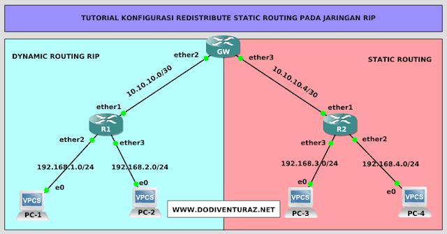 Tutorial Konfigurasi Redistribute Static Routing Pada RIP (Router Mikrotik)