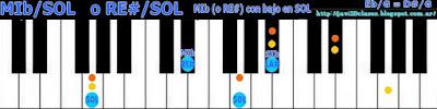 acorde piano chord (RE# con bajo en SOL) o (MIb bajo en SOL)