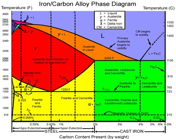Tratamientos T  rmicos     Diagrama    de Equilibrio Hierro Carbono