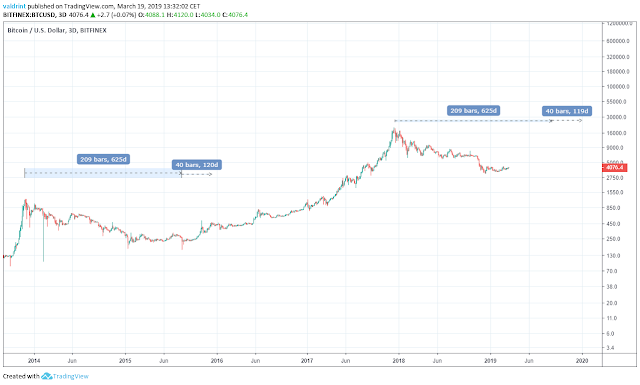 harga sekitar $ 7000 pada akhir 2019