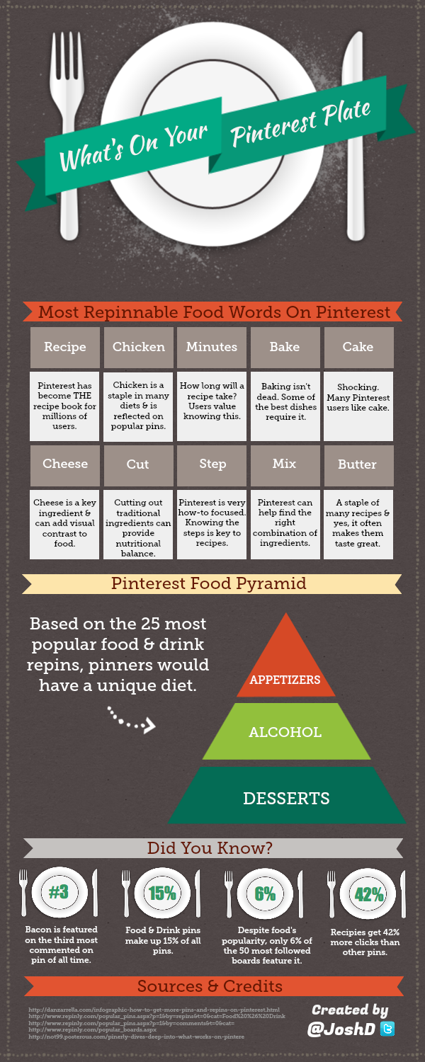 What's On Your Pinterest Plate, infographie, cuisine, pinterest