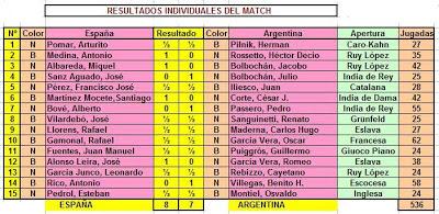 Resultados individuales del Match de Ajedrez Argentina-España 1946