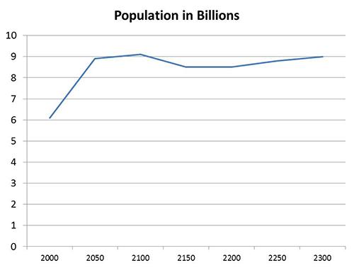 grafico-rapporto-demografico-onu