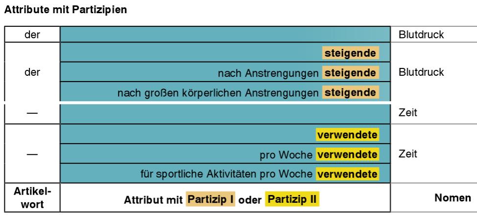 Deutsch B22 Grammatik Partizipialkonstruktion