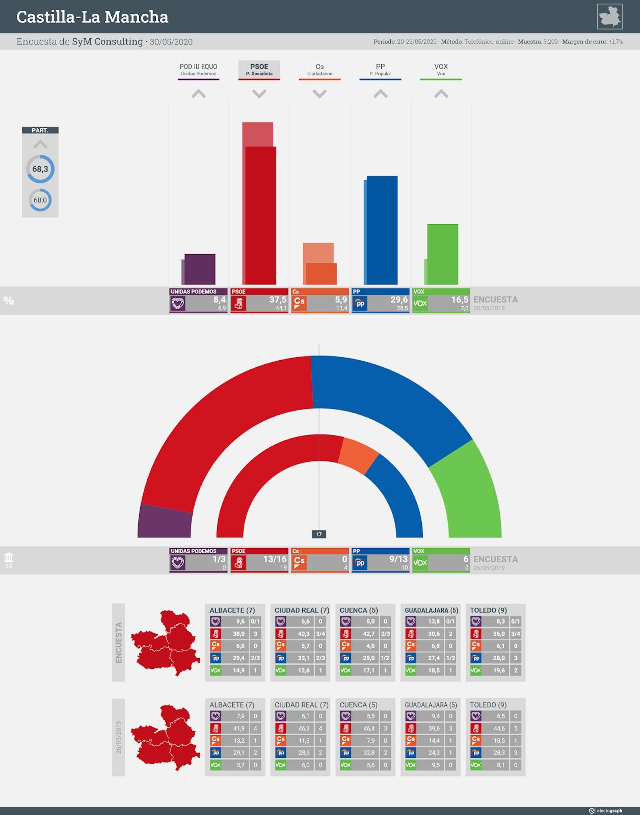 Gráfico de la encuesta para elecciones autonómicas en Castilla-La Mancha realizada por SyM Consulting, 30 de mayo de 2020