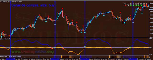 Sistema de Trading de Acción de Precio, con Señales muy Precisas, MT4