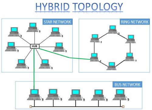 Pengertian Topologi Hybrid serta Kelebihan dan Kekurangannya