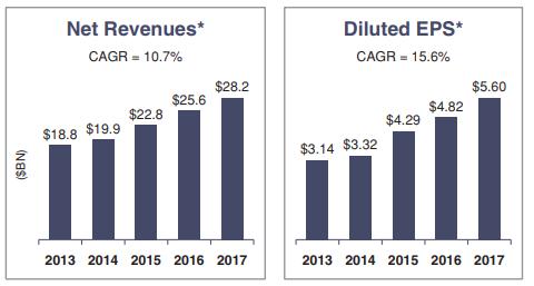 Dividend Growth Investor Blog Abbvie Dividend Stock Analysis