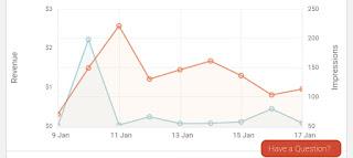 Media.net review, media.net , review, earning graph