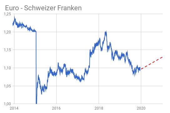 EUR/CHF-Kursentwicklung 2019 mit Schweizer Franken Prognose 2020