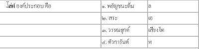 รับสอนภาษาไทยที่บ้าน