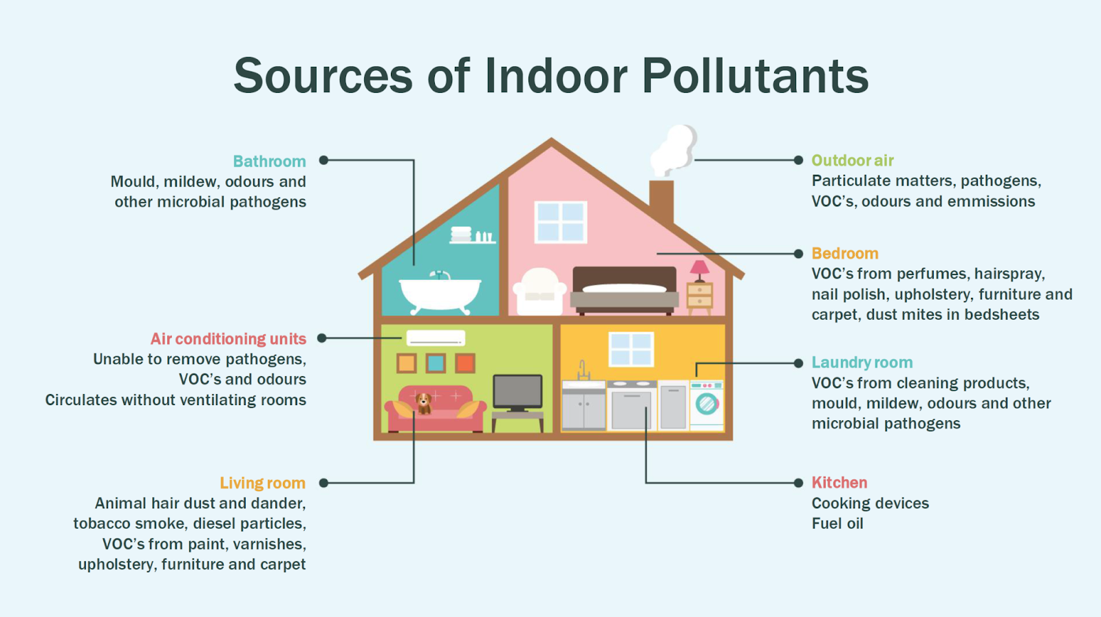 Indoor Air Pollution Different Causes And Solutions