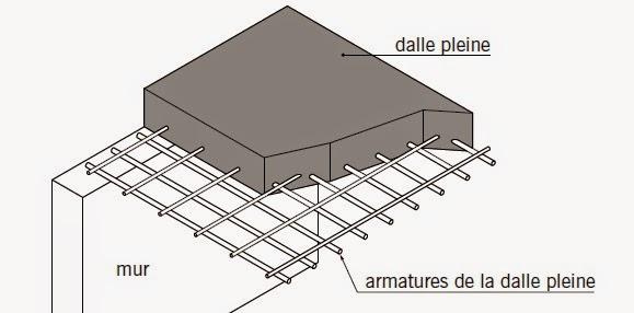 genie civil d finition fonctions et types de planchers. Black Bedroom Furniture Sets. Home Design Ideas