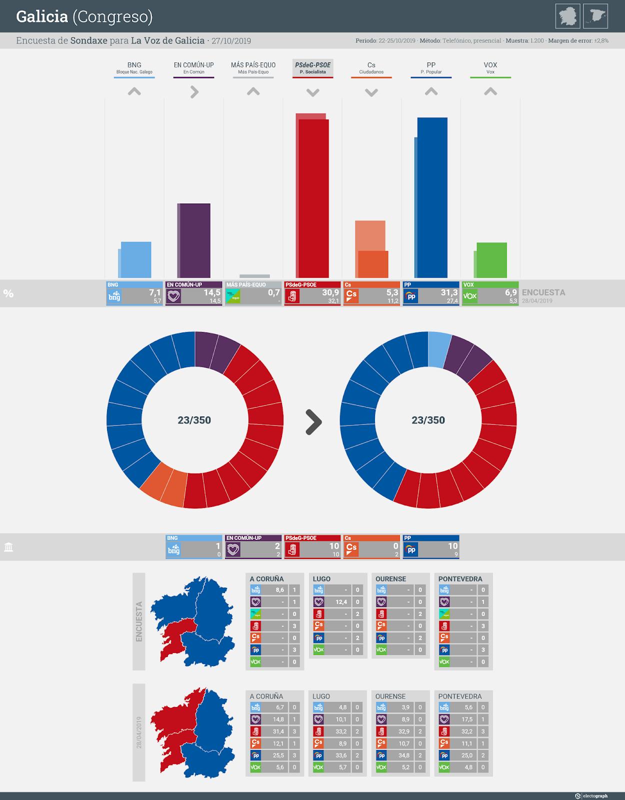 Gráfico de la encuesta para elecciones generales en Galicia realizada por Sondaxe para La Voz de Galicia, 27 de octubre de 2019