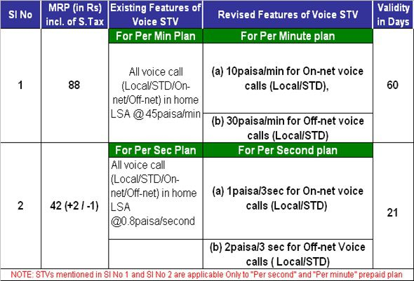 BSNL Prepaid Mobile rationalized Voice STVs