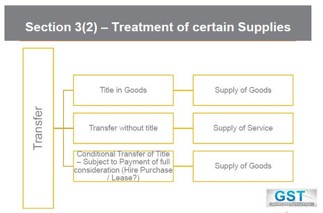 Service Supply Transfer : Services and supply under gst accounting taxation