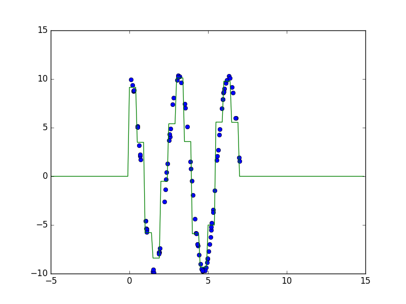 The regression using square bars on a cos: