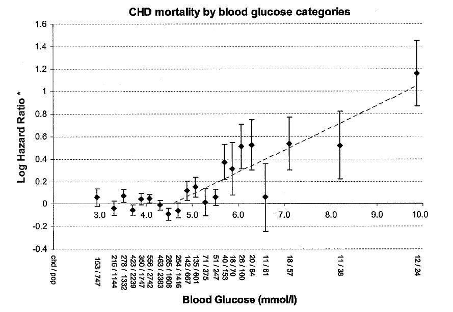 glucose mg/dl mmol/l calculator