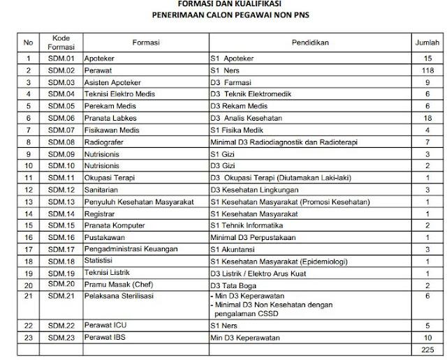 Penerimaan Calon Pegawai NON PNS RSUP DR Kariadi Semarang Tahun 2018