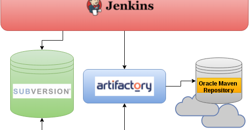 Unversioned: Proxy Oracle Maven repository using Artifactory