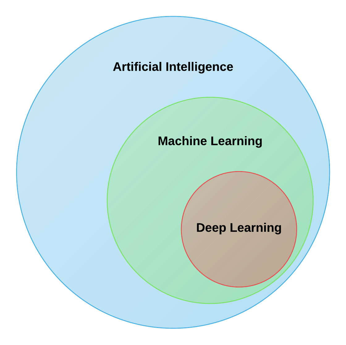 code machine learning