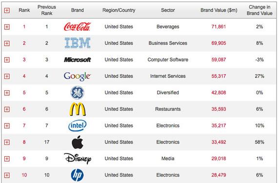 brand ranking of 2011