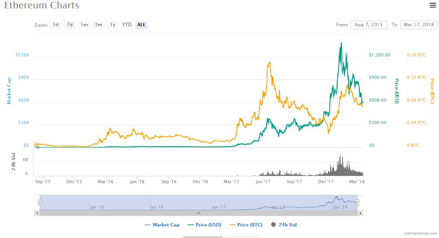 Ethereum CoinMarketCap