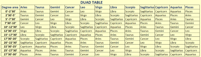 Astrology and Numerology Study: Duad in Relationship and Family