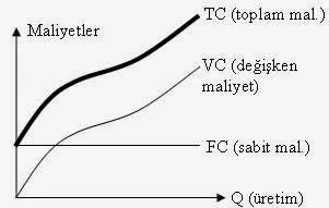 üretim ve maliyetler