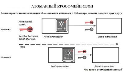 Что такое атомарные свопы?