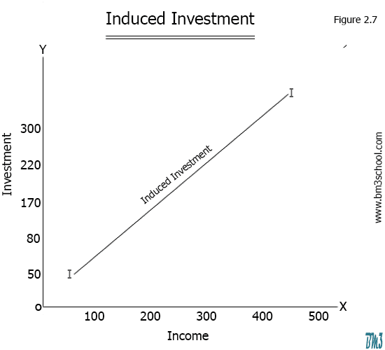 Induced Investment Diagram
