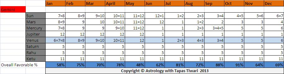 Astrology with Tapas Tiwari: 2013 for Gemini Moon Sign