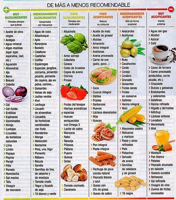 Dieta alcalina para cancer de pulmon